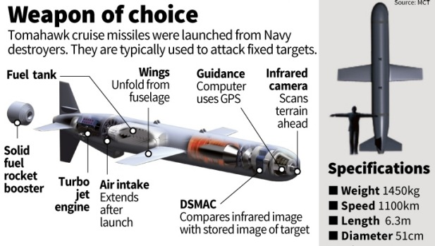 What is a Tomahawk missile? | Retiree News